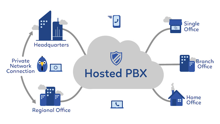 Hosted PBX